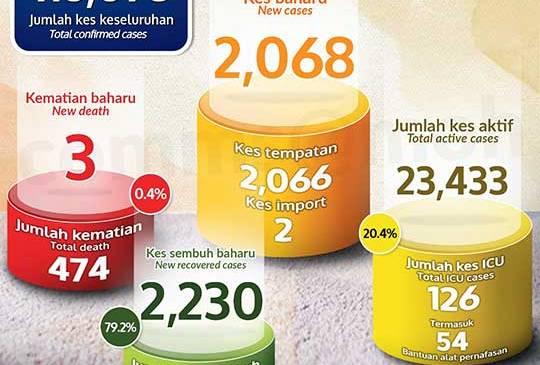 Malaysia COVID-19 2021-01-01 cases 01