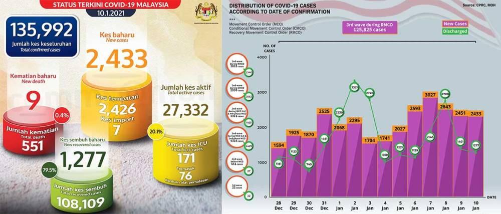 Malaysia COVID-19 2021-01-10 cases 01