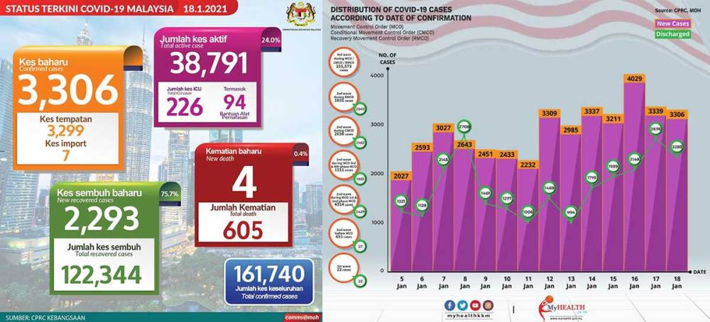 Malaysia COVID-19 2021-01-18 cases 01