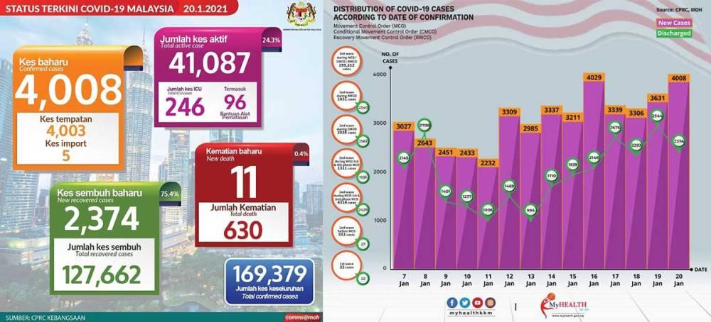 Malaysia COVID-19 2021-01-20 cases 01