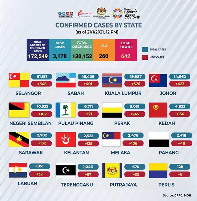 Malaysia COVID-19 2021-01-21 cases 02