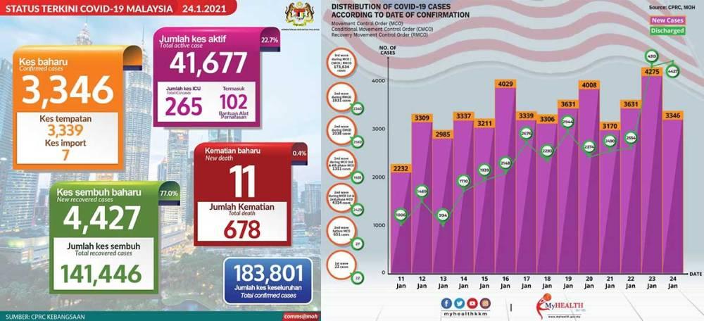 Malaysia COVID-19 2021-01-24 cases 01