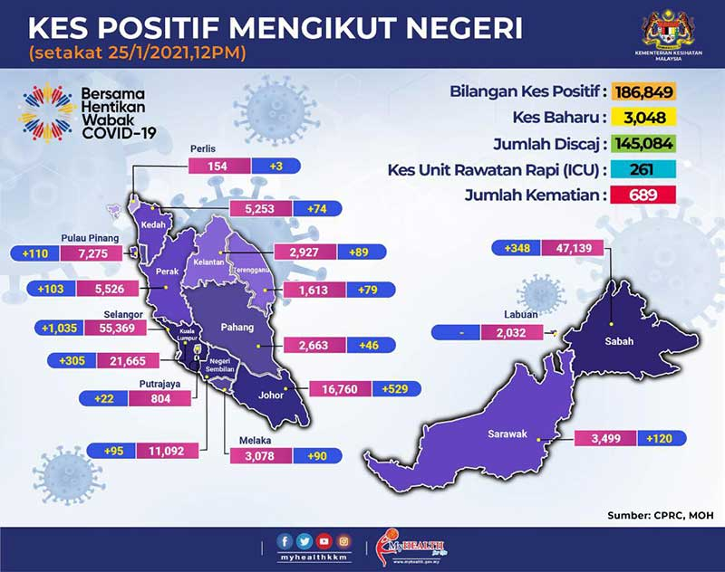 Malaysia COVID-19 2021-01-25 cases 02