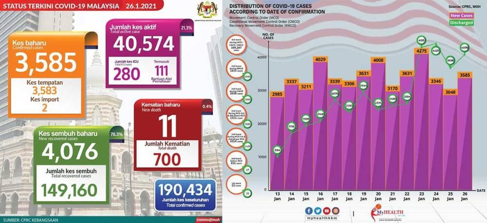 Malaysia COVID-19 2021-01-26 cases 01