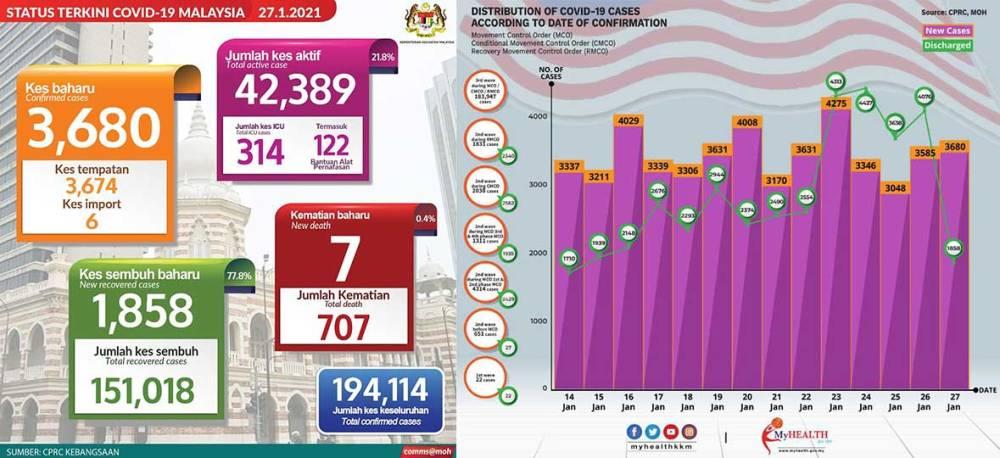 Malaysia COVID-19 2021-01-27 cases 01