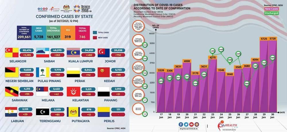 Malaysia COVID-19 2021-01-30 cases 01