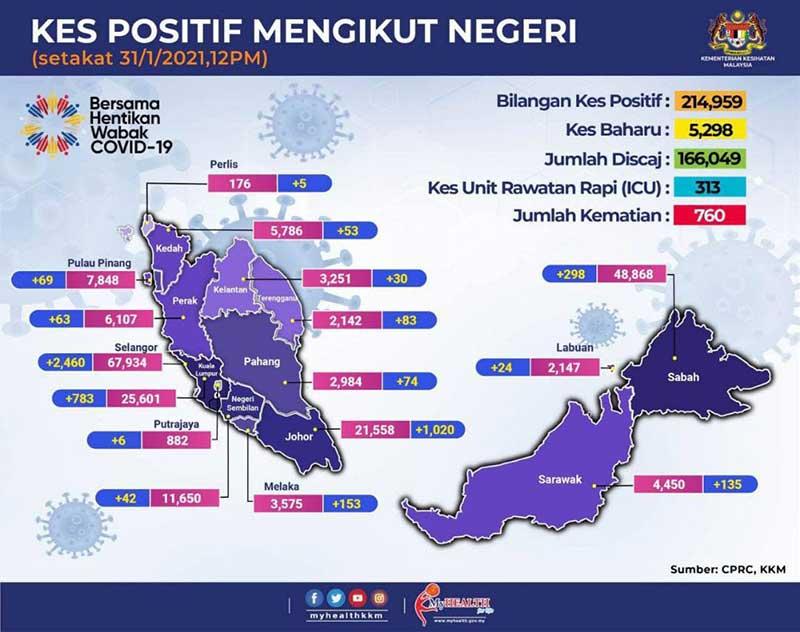 Malaysia COVID-19 2021-01-31 cases 02