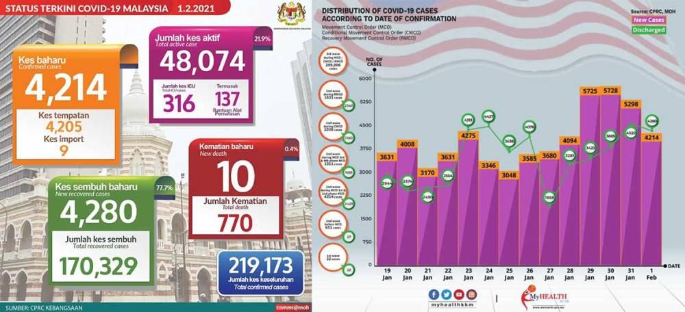 Malaysia COVID-19 2021-02-01 cases 01