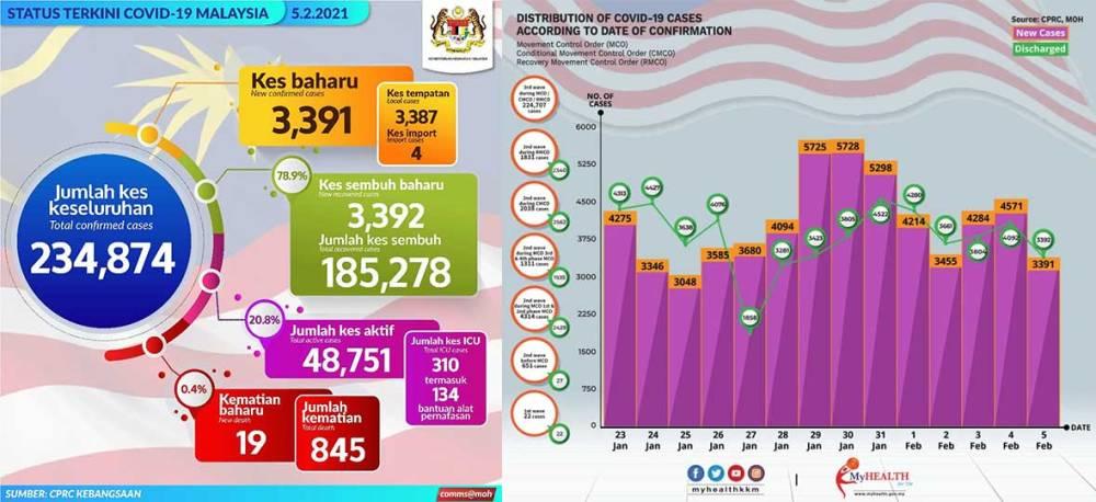 Malaysia COVID-19 2021-02-05 cases 01