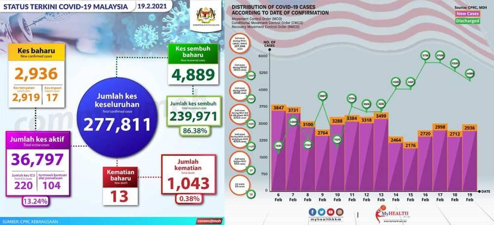 Malaysia COVID-19 2021-02-19 cases 01