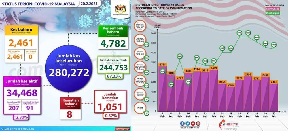 Malaysia COVID-19 2021-02-20 cases 01
