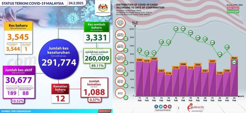 Malaysia COVID-19 2021-02-24 cases 01