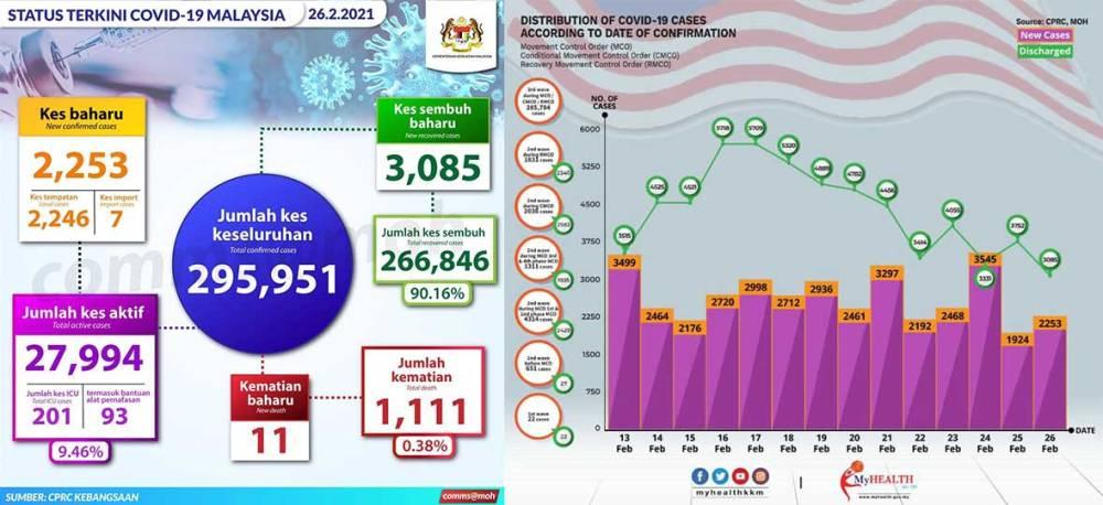 Malaysia COVID-19 2021-02-26 cases 01