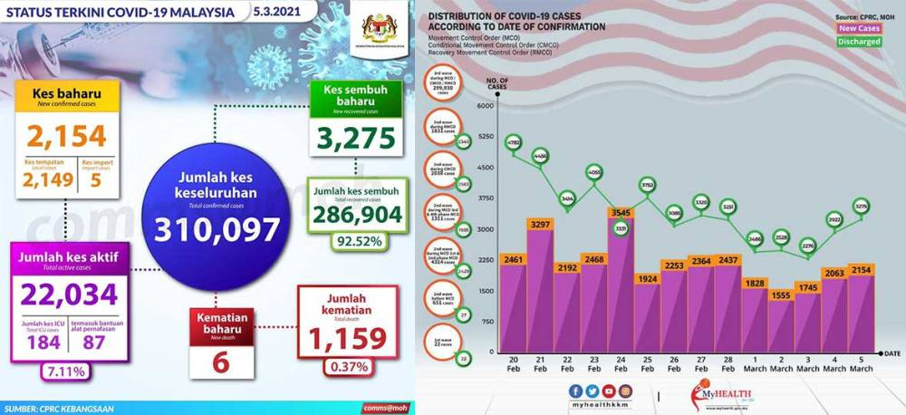 Malaysia COVID-19 2021-03-05 cases 01