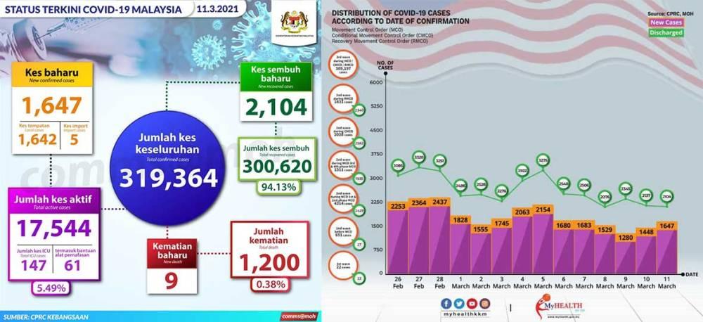 Malaysia COVID-19 2021-03-11 cases 01