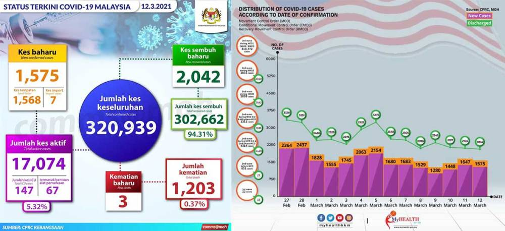 Malaysia COVID-19 2021-03-12 cases 01