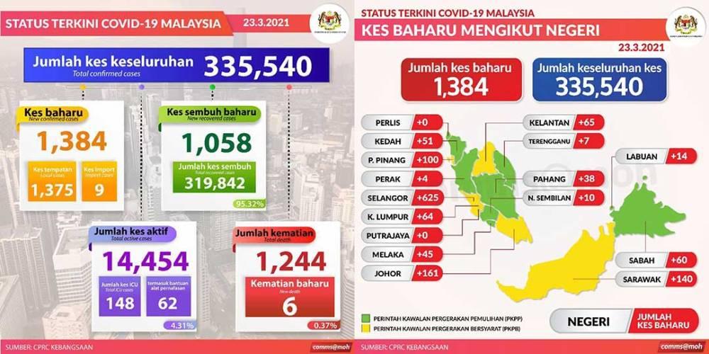 Malaysia COVID-19 2021-03-23 cases 01