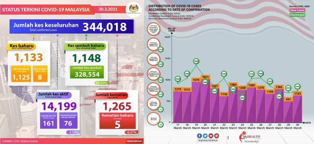 Malaysia COVID-19 2021-03-30 cases 01