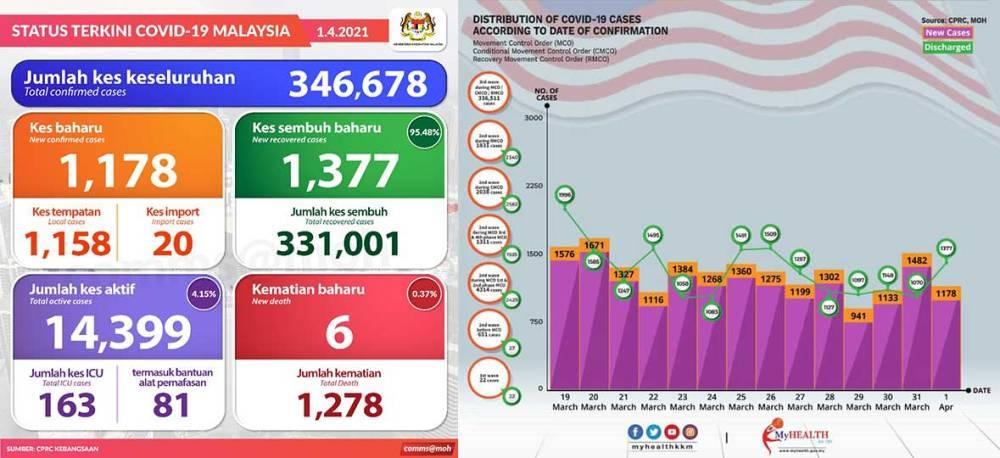Malaysia COVID-19 2021-04-01 cases 01