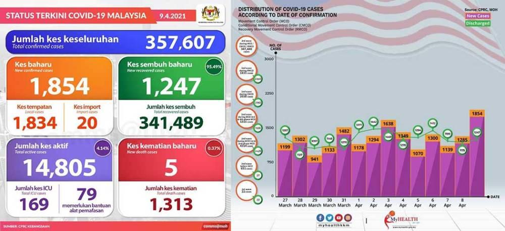 Malaysia COVID-19 2021-04-09 cases 01