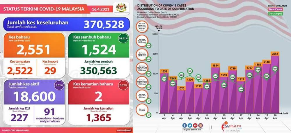 Malaysia COVID-19 2021-04-16 cases 01