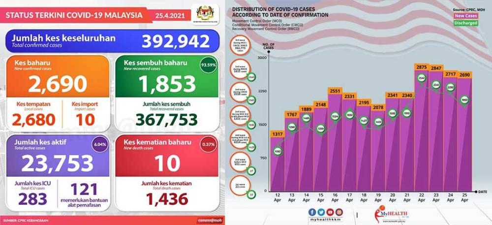 Malaysia COVID-19 2021-04-25 cases 01