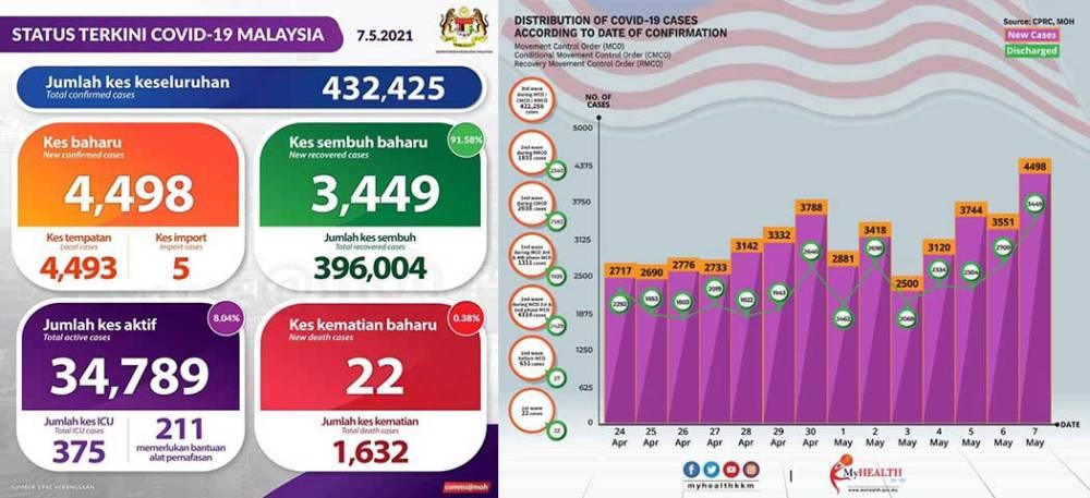 Malaysia COVID-19 2021-05-07 cases 01