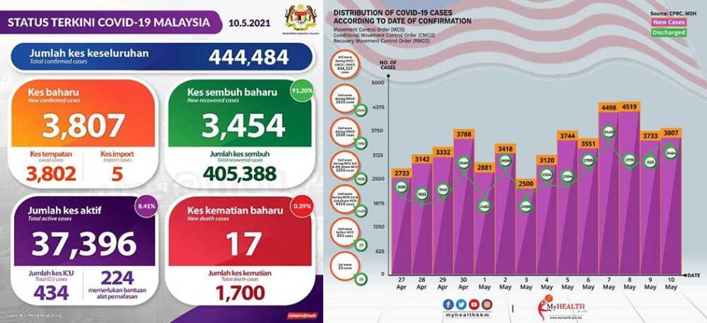 Malaysia COVID-19 2021-05-10 cases 01