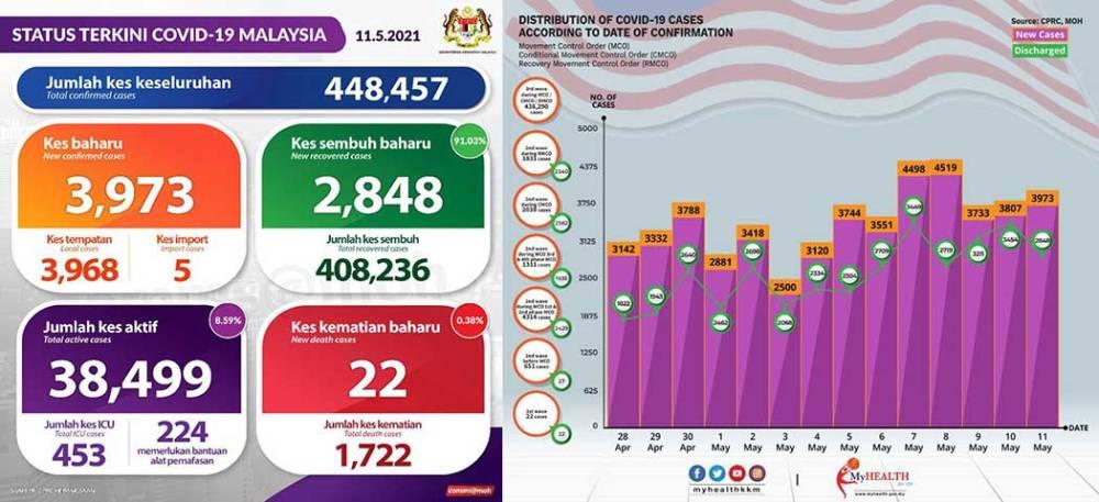 Malaysia COVID-19 2021-05-11 cases 01