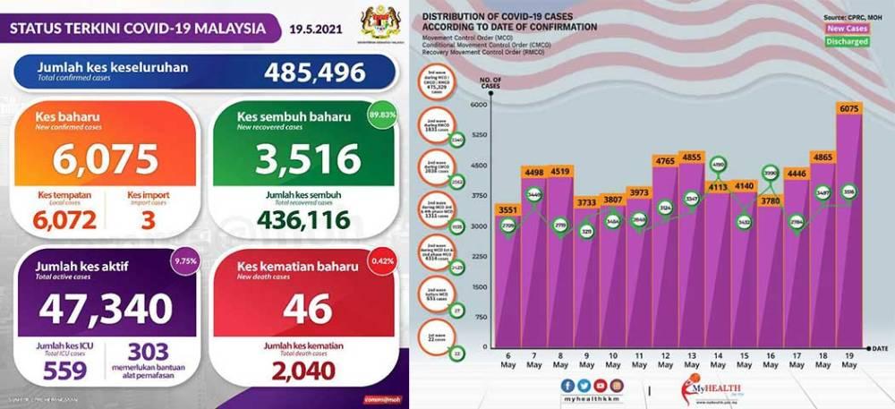 Malaysia COVID-19 2021-05-19 cases 01