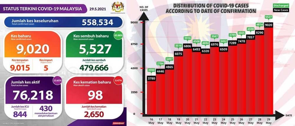 Malaysia COVID-19 2021-05-29 cases 01