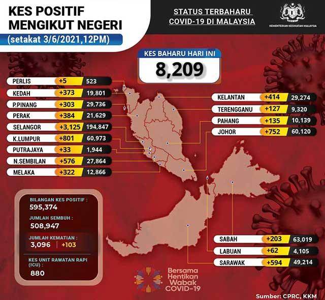 Malaysia COVID-19 2021-06-03 cases 02