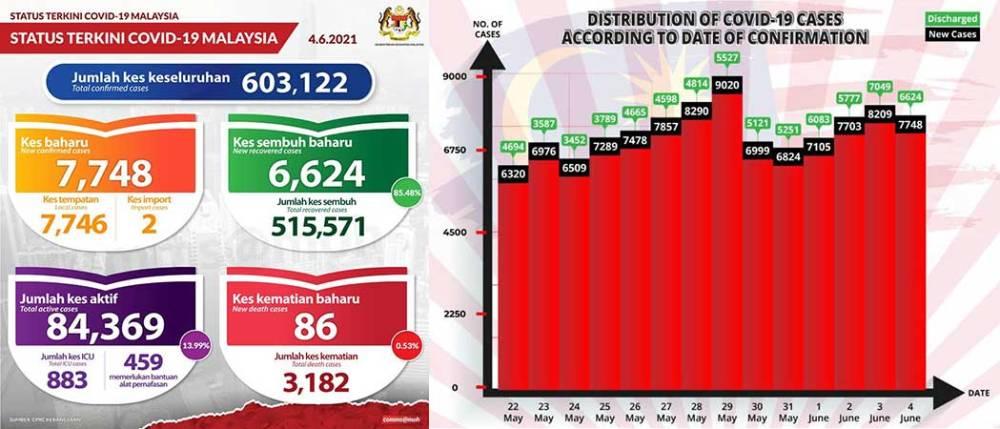 Malaysia COVID-19 2021-06-04 cases 01