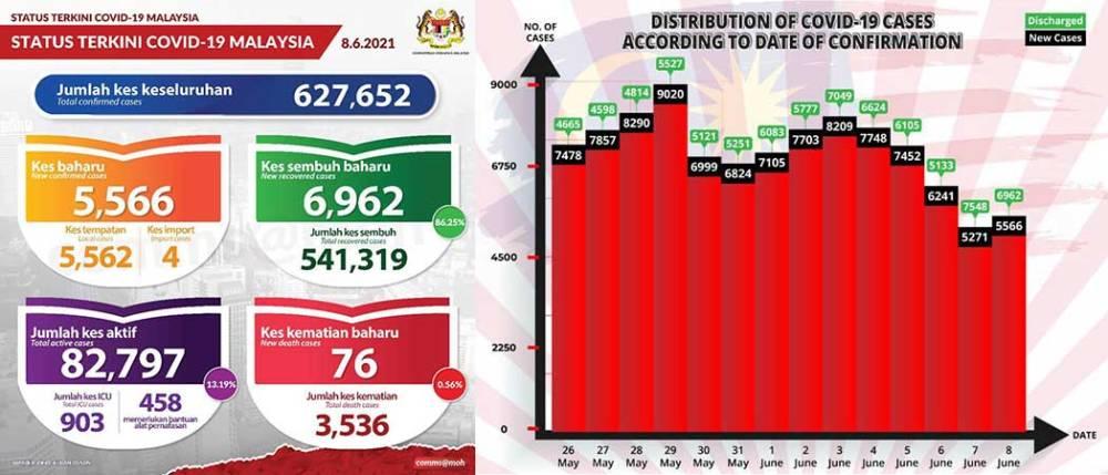 Malaysia COVID-19 2021-06-08 cases 01