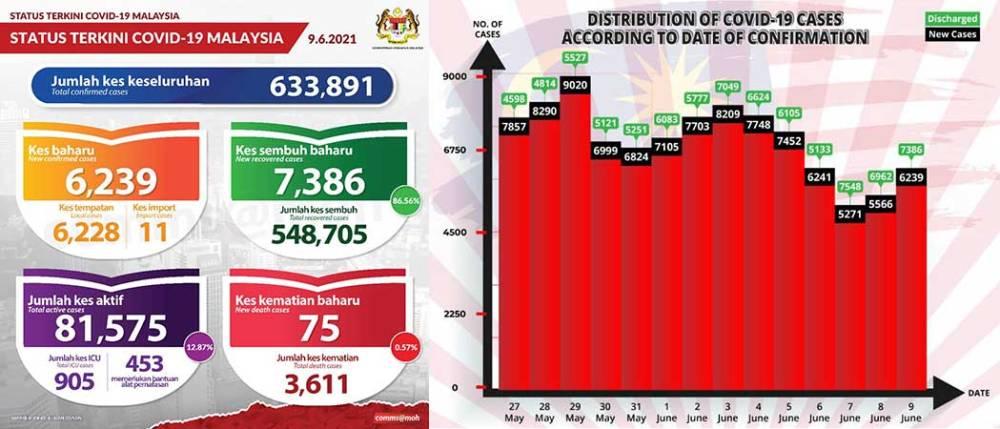 Malaysia COVID-19 2021-06-09 cases 01