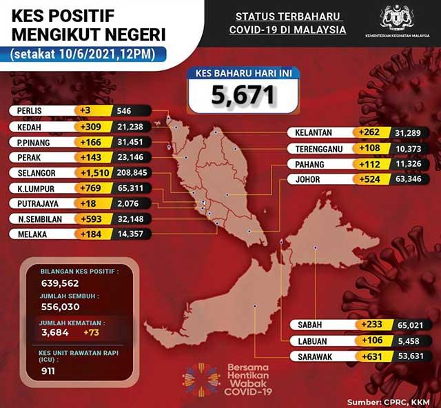 Malaysia COVID-19 2021-06-10 cases 02