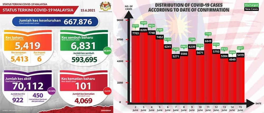 Malaysia COVID-19 2021-06-15 cases 01