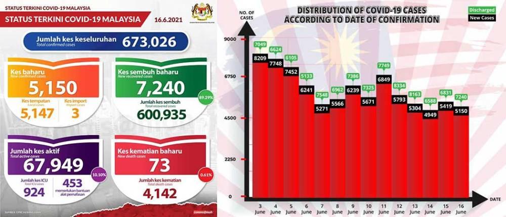 Malaysia COVID-19 2021-06-16 cases 01