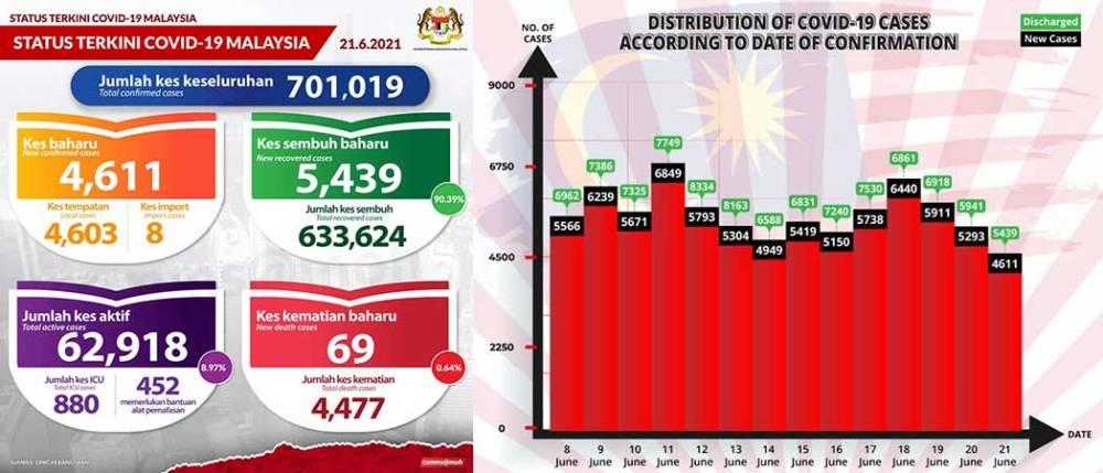 Malaysia COVID-19 2021-06-21 cases 01