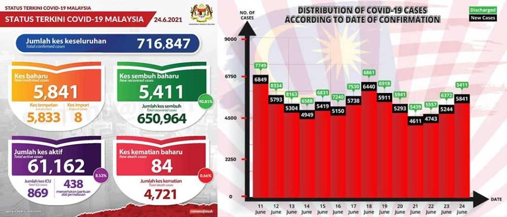 Malaysia COVID-19 2021-06-24 cases 01