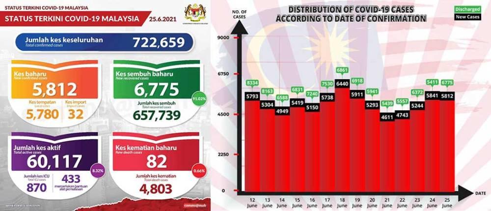 Malaysia COVID-19 2021-06-25 cases 01
