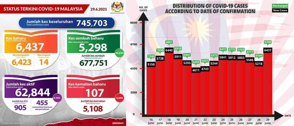 Malaysia COVID-19 2021-06-29 cases 01