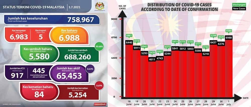 Malaysia COVID-19 2021-07-01 cases 01