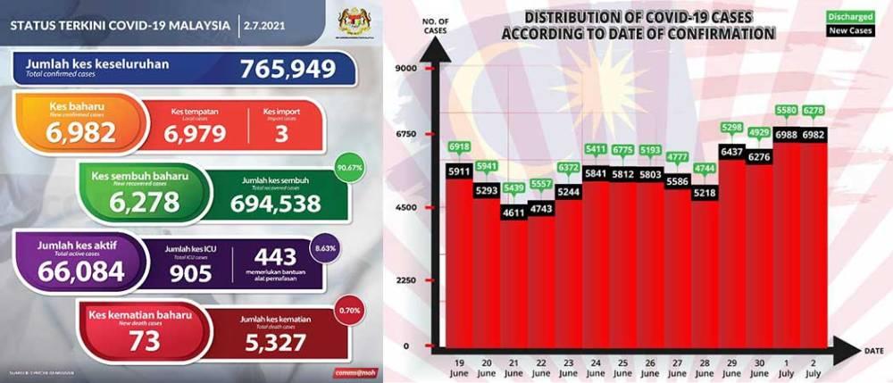 Malaysia COVID-19 2021-07-02 cases 01