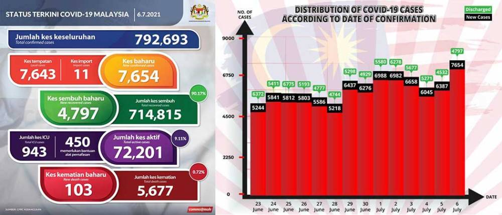 Malaysia COVID-19 2021-07-06 cases 01