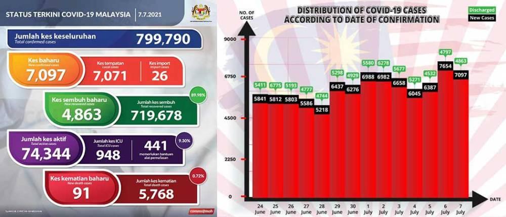 Malaysia COVID-19 2021-07-07 cases 01