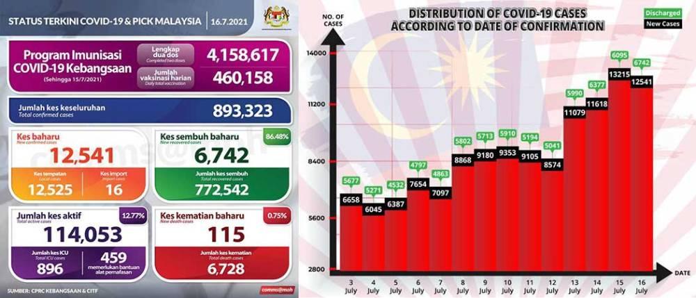 Malaysia COVID-19 2021-07-16 cases 01