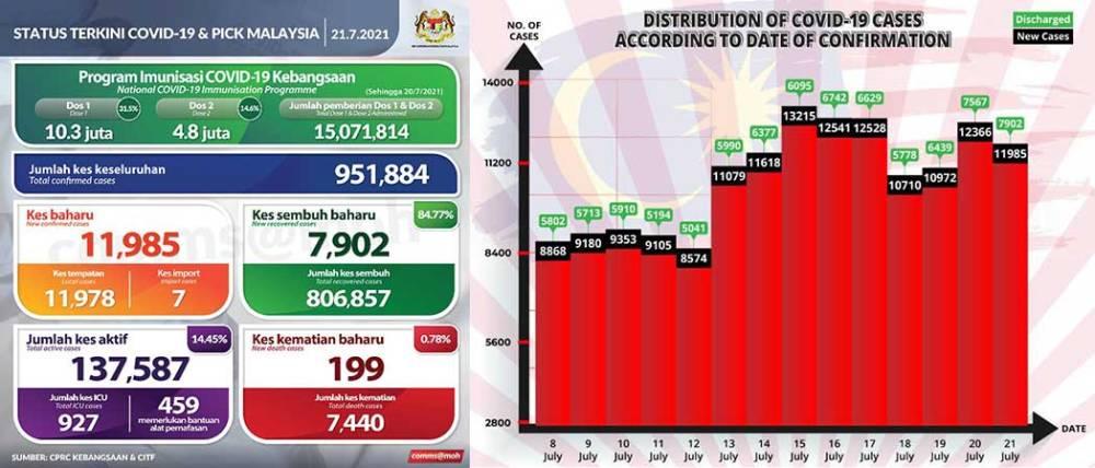 Malaysia COVID-19 2021-07-21 cases 01