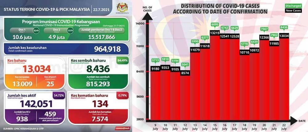 Malaysia COVID-19 2021-07-22 cases 01