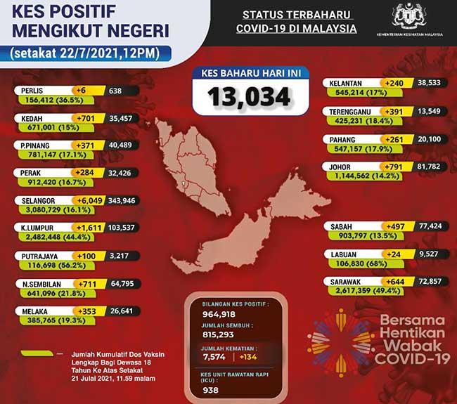 Malaysia COVID-19 2021-07-22 cases 02